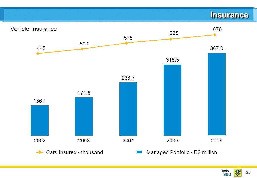 26 InsuranceInsurance Managed Portfolio - R$ million 20022003200420052006 Cars Insured - thousand 136.1 171.8 238.7 318.5 367.0 676 625 578 500 445 Vehicle Insurance