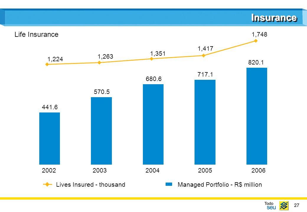 27 InsuranceInsurance 441.6 570.5 680.6 717.1 820.1 Managed Portfolio - R$ million 20022003200420052006 Lives Insured - thousand 1,748 1,417 1,351 1,263 1,224 Life Insurance