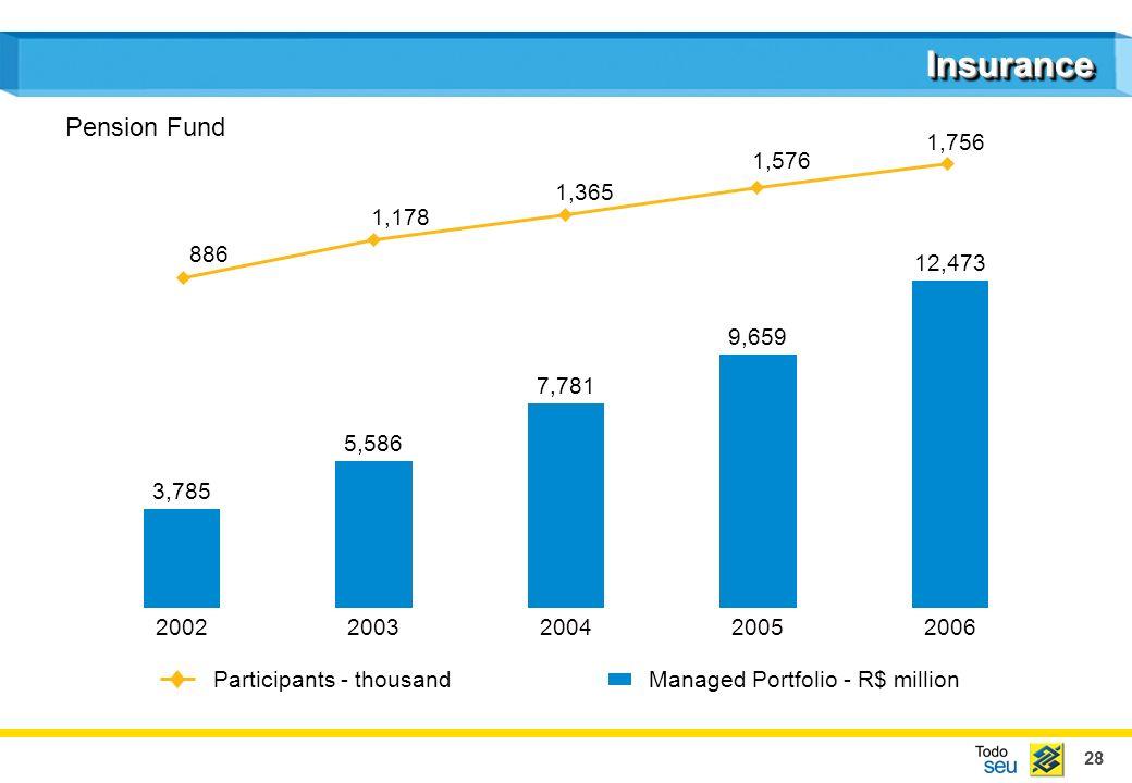 28 InsuranceInsurance 3,785 5,586 7,781 9,659 12,473 Managed Portfolio - R$ million 20022003200420052006 Participants - thousand 886 1,178 1,365 1,576 1,756 Pension Fund