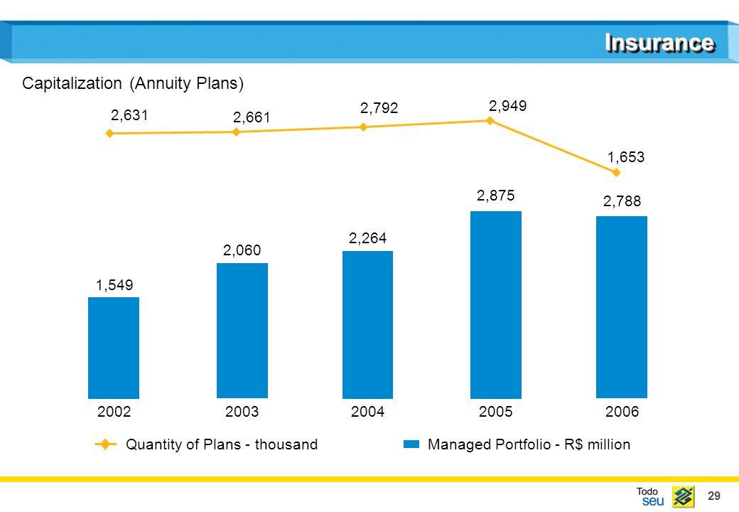 29 InsuranceInsurance 1,549 2,060 2,264 2,875 2,788 20022003200420052006 Quantity of Plans - thousand 2,631 2,661 2,792 2,949 1,653 Capitalization (Annuity Plans) Managed Portfolio - R$ million