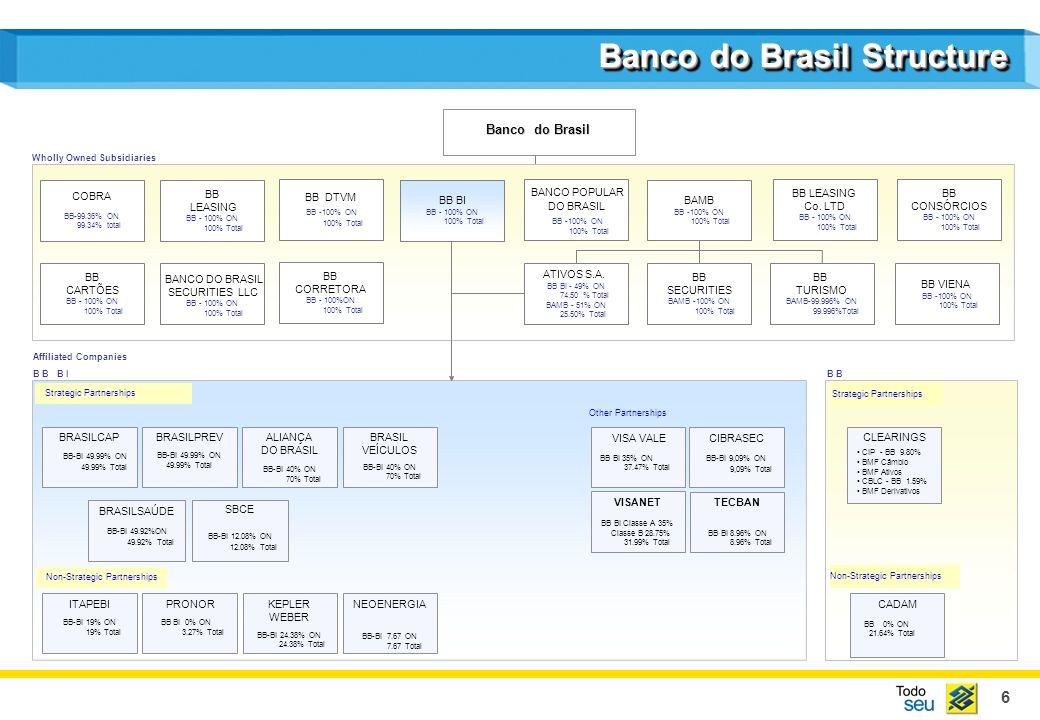 6 Banco do Brasil Structure COBRA BB-99.36% ON 99.34% total BB LEASING BB - 100% ON 100% Total BB VIENA BB -100% ON 100% Total BB CARTÕES BB - 100% ON 100% Total BB LEASING Co.