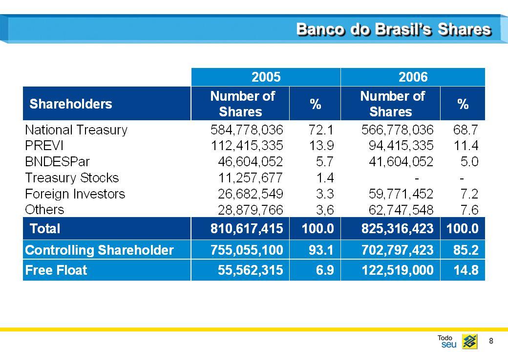 8 Banco do Brasils Shares