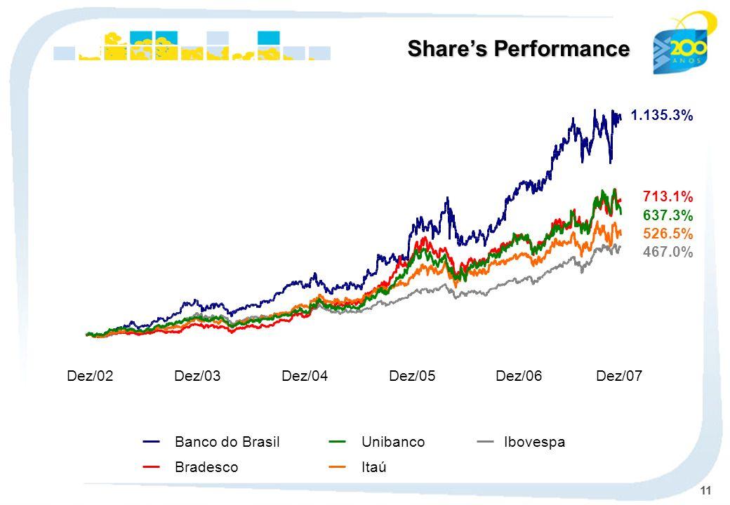 11 Ibovespa Banco do Brasil BradescoItaú Unibanco Dez/02Dez/03Dez/04Dez/05Dez/06Dez/07 Shares Performance 1.135.3% 467.0% 713.1% 526.5% 637.3%