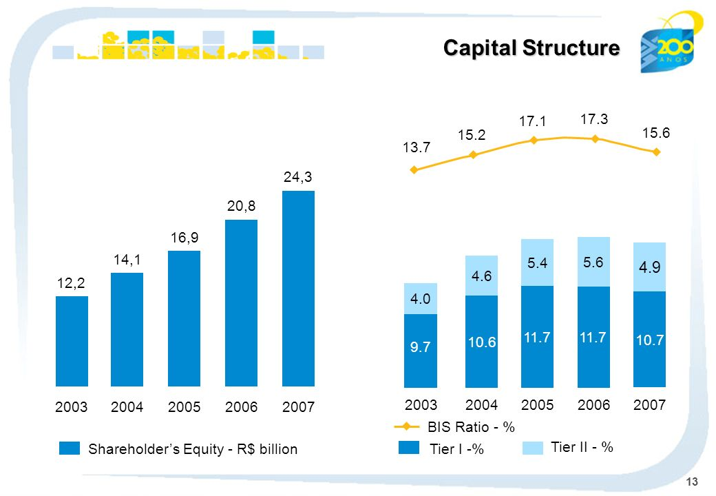 13 Shareholders Equity - R$ billion Tier I -% Tier II - % 10.6 4.6 2004 11.7 5.4 2005 11.7 5.6 2006 Capital Structure BIS Ratio - % 2007 10.7 4.9 15.6 17.3 17.1 15.2 13.7 2003 4.0 9.7 14,1 2004 16,9 2005 20,8 2006 24,3 2007 12,2 2003