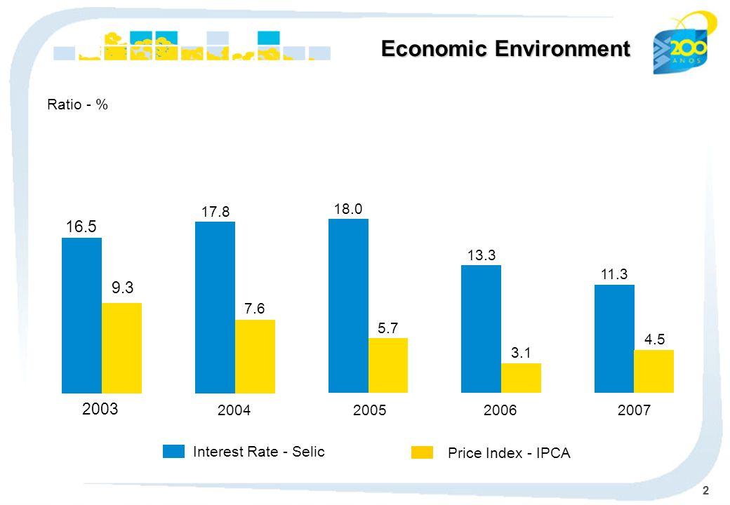 3 Economic Environment 52.9 33.6 2004 53.8 44.7 2005 85.8 46.1 2006 180.3 40.0 2007 International Reserves Sovereign Risk - basis points Trade Balance US$ billion 463 383 303 192 222 24.8 49.3 2003