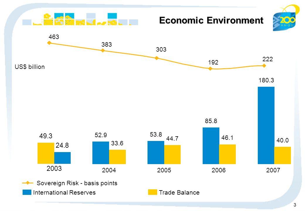 14 239.0 2004 253.0 2005 296.4 2006 357.8 2007 Market Share % Assets - R$ billion Assets CAGR: 11.7% (*) Economic-Financial consolidated 230.1 2003 14.0% 14.8% 15.1% 16.5%17.3%