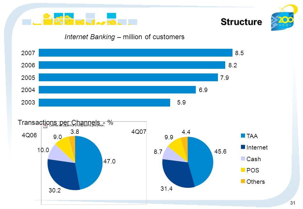 31 Structure Transactions per Channels - % TAA Internet Cash POS Others 4Q07 45.6 31.4 8.7 9.9 4.4 Internet Banking – million of customers 6.92004 7.92005 8.22006 8.52007 5.92003 47.0 30.2 10.0 9.0 3.8 4Q06