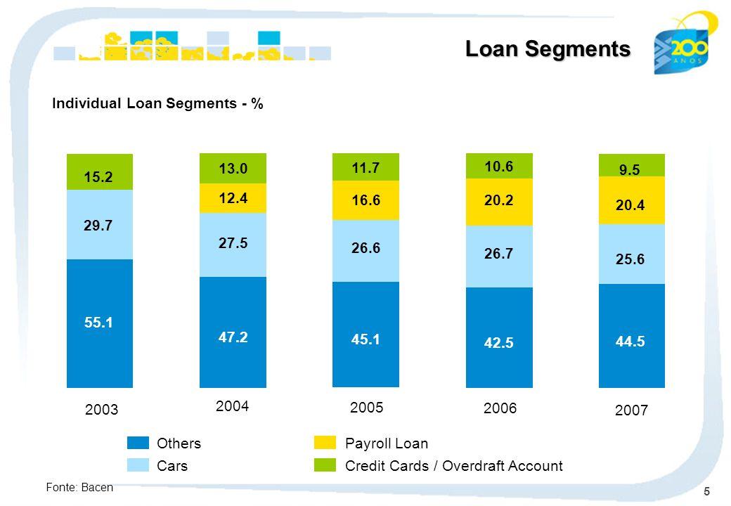 6 Banco do Brasils Structure COBRA BB-99.36% ON 99.35% Total BI-0.04% ON 0.04% Total BB LEASING BB - 100% ON 100% Total BB VIENA BB -100% ON 100% Total BB CARTÕES BB - 100% ON 100% Total BB LEASING Co.