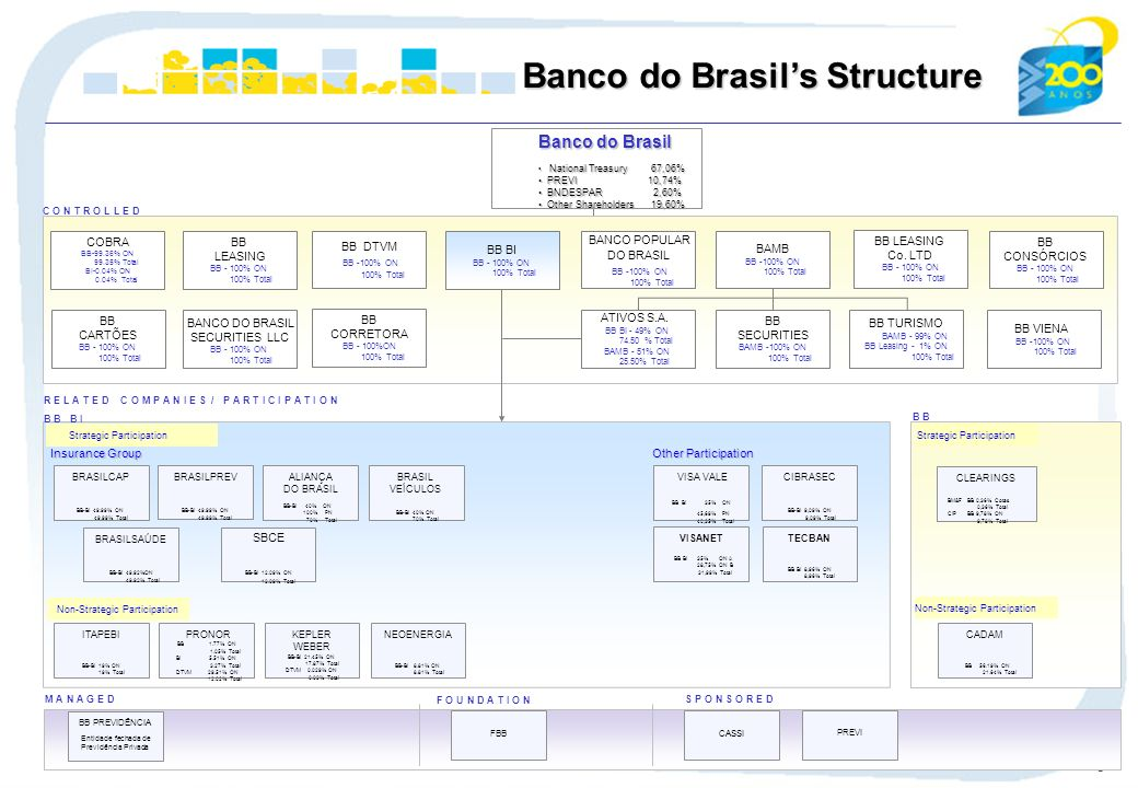 6 Banco do Brasils Structure COBRA BB-99.36% ON 99.35% Total BI-0.04% ON 0.04% Total BB LEASING BB - 100% ON 100% Total BB VIENA BB -100% ON 100% Total BB CARTÕES BB - 100% ON 100% Total BB LEASING Co.