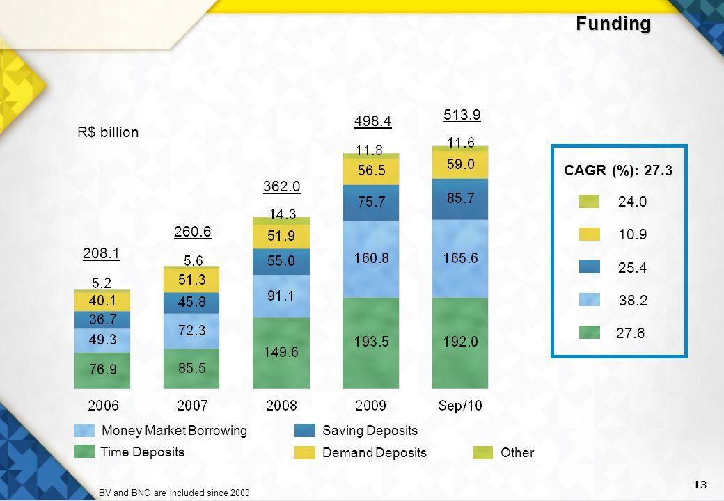 13 Funding 208.1 362.0 498.4 513.9 260.6 R$ billion Demand Deposits Money Market BorrowingSaving Deposits Other Time Deposits CAGR (%): 27.3 10.9 38.2