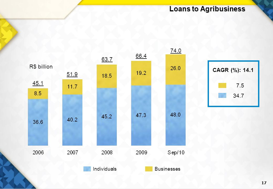17 Loans to Agribusiness R$ billion 45.1 63.7 66.4 74.0 51.9 BusinessesIndividuals CAGR (%): 14.1 7.5 34.7
