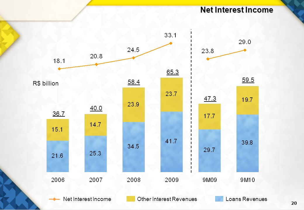 20 Net Interest Income R$ billion 36.7 58.4 65.3 47.3 40.0 Other Interest RevenuesLoans RevenuesNet Interest Income 59.5