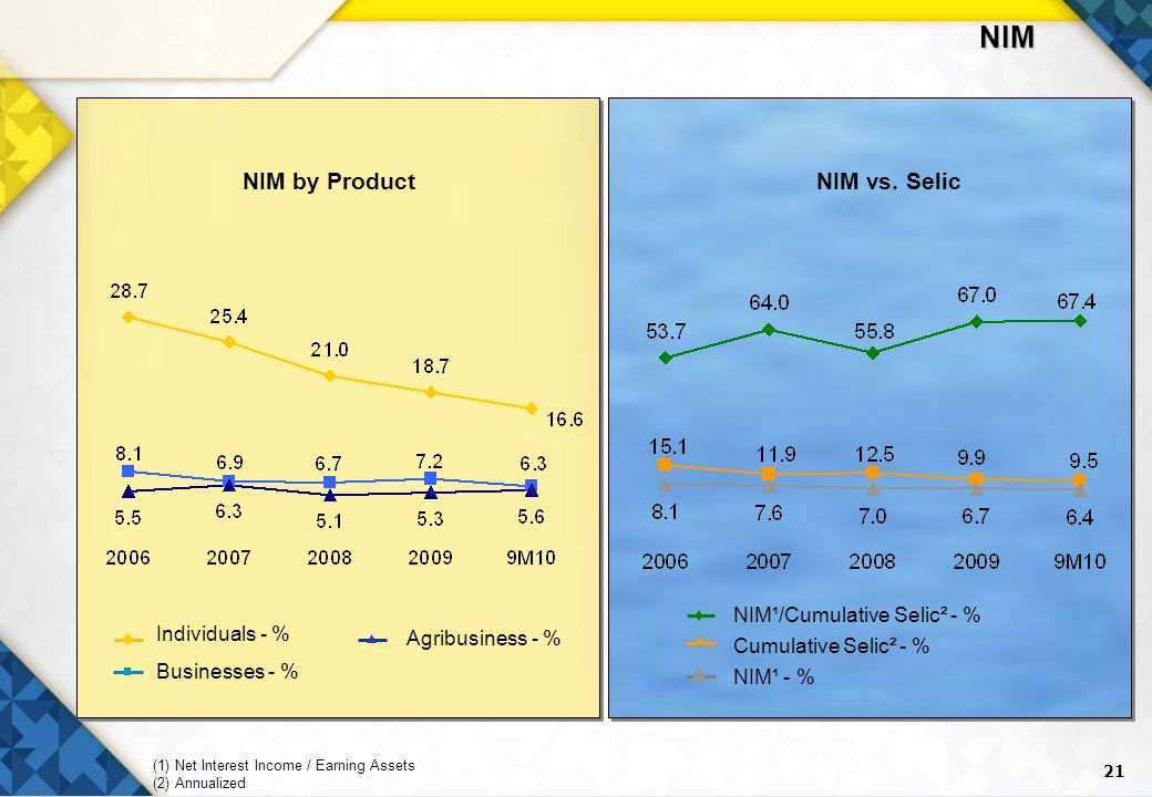 21 NIM¹ - % Cumulative Selic² - % NIM¹/Cumulative Selic² - % NIM by ProductNIM vs. Selic Agribusiness - % Businesses - % Individuals - % (1) Net Inter
