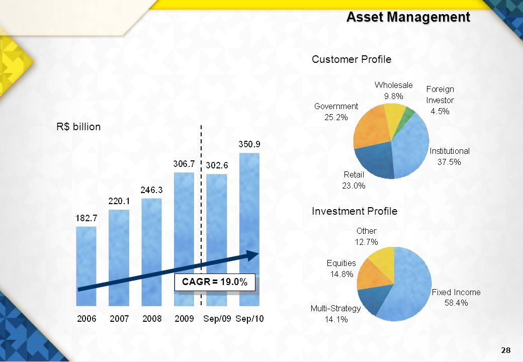 28 Asset Management R$ billion Customer Profile Investment Profile CAGR = 19.0%