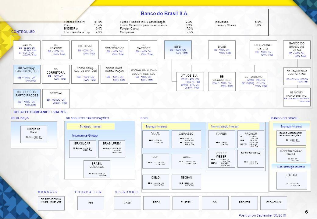 6 Position on September 30, 2010 COBRA BB - 99.88% ON 99.94% Total BI - 0.007% ON 0.003% Total BB LEASING BB - 100% ON 100% Total BB CARTÕES BB - 100%