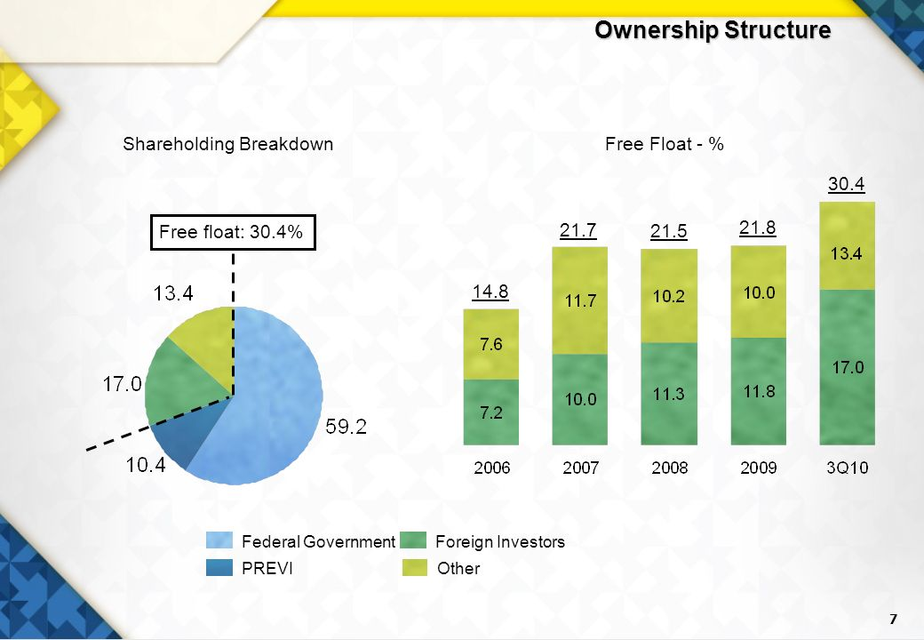 7 Ownership Structure Shareholding BreakdownFree Float - % 14.8 21.5 21.8 30.4 21.7 Foreign InvestorsFederal Government PREVI Other Free float: 30.4%