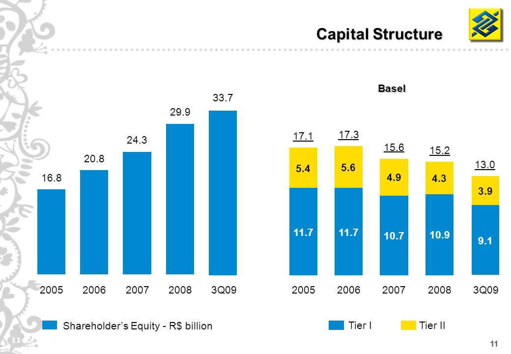 11 Shareholders Equity - R$ billion Capital Structure Basel Tier IITier I Q Q