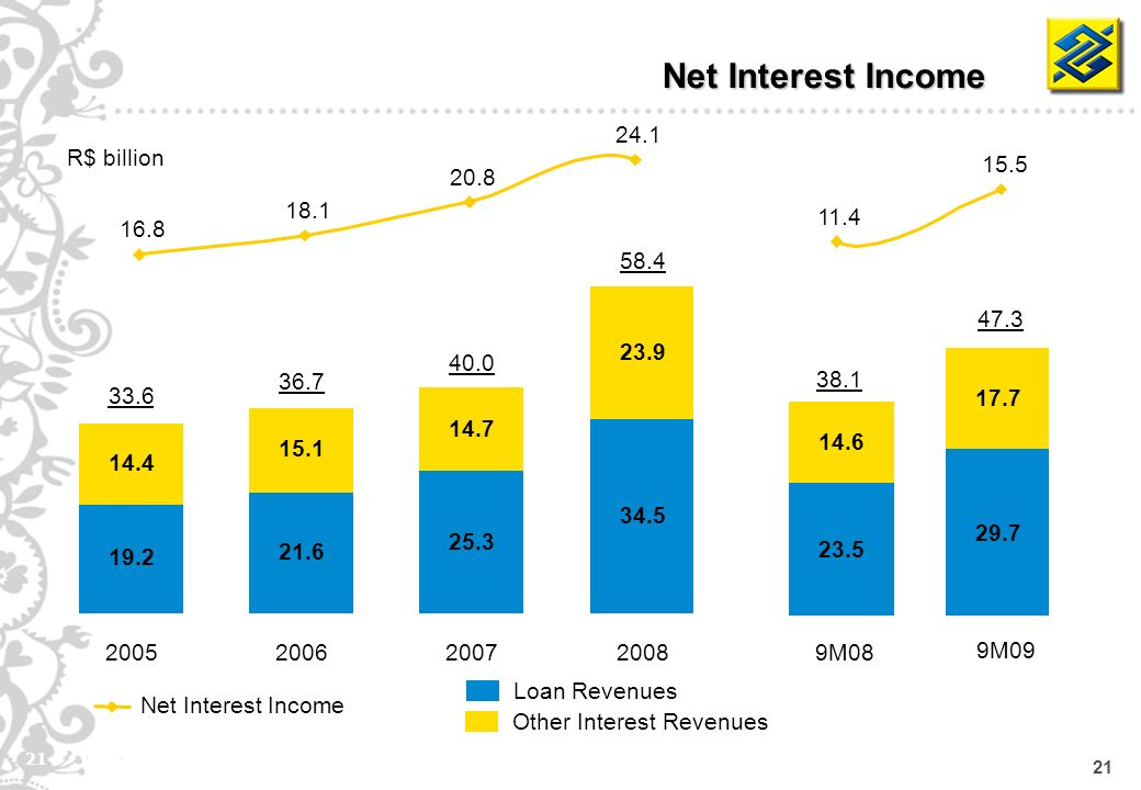 21 Net Interest Income Loan Revenues Other Interest Revenues R$ billion Net Interest Income 19.2 14.4 2005 33.6 21.6 15.1 2006 36.7 25.3 14.7 2007 40.0 34.5 23.9 2008 58.4 9M08 38.1 9M09 47.3 23.5 29.7 14.6 17.7 16.8 18.1 20.8 24.1 11.4 15.5