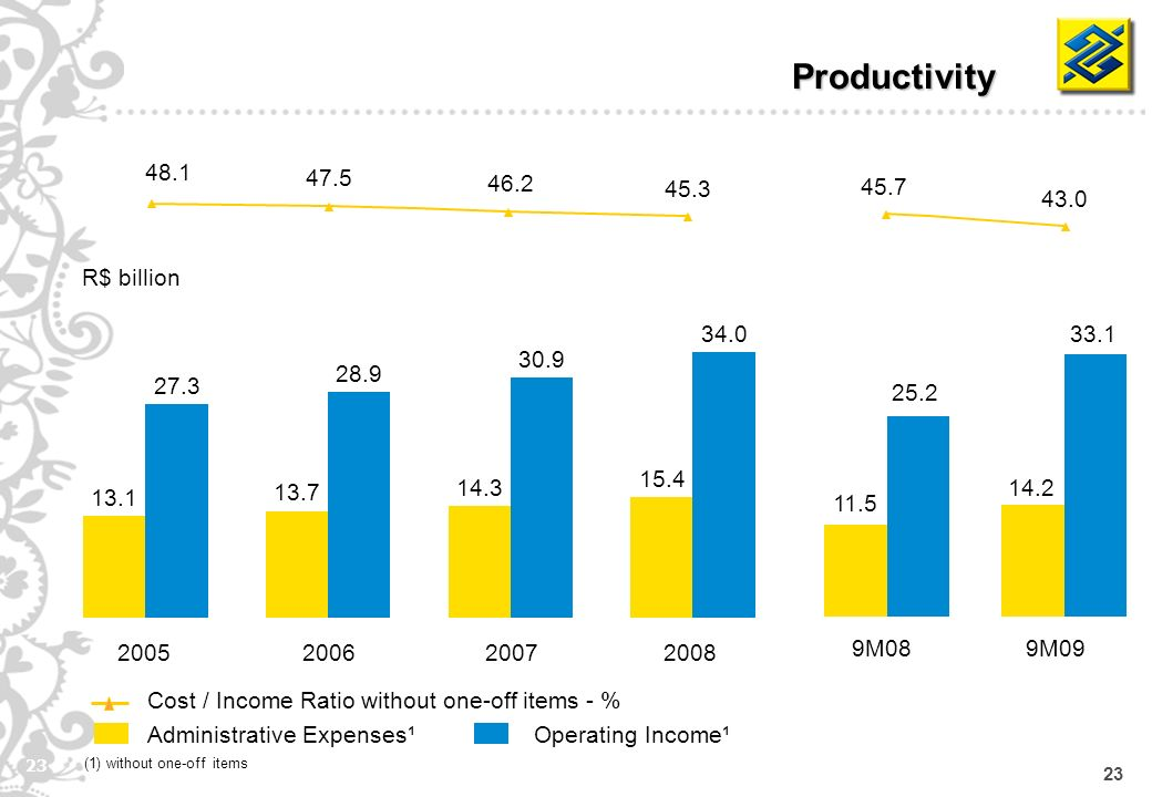 23 Productivity Administrative Expenses¹Operating Income¹ Cost / Income Ratio without one-off items - % R$ billion (1) without one-off items 2005 13.1