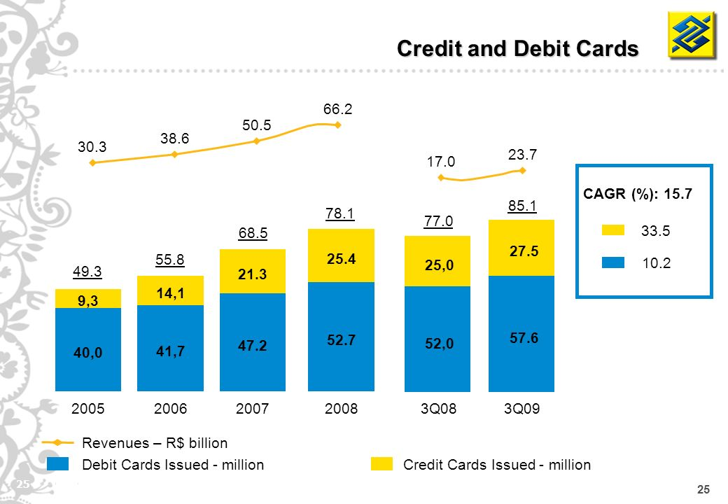 25 Debit Cards Issued - million Credit and Debit Cards Revenues – R$ billion Credit Cards Issued - million CAGR (%): 15.7 33.5 10.2 40,0 41,7 47.2 52.