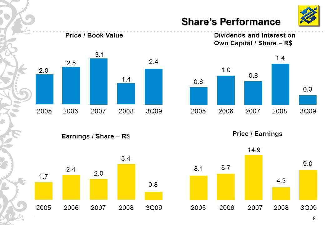 8 8 Price / Earnings Shares Performance Price / Book Value 2.0 2005 2.5 2006 3.1 2007 1.4 20083Q09 8.1 2005 8.7 2006 14.9 2007 4.3 2008 9.0 3Q09 Earnings / Share – R$ 1.7 2005 2.4 2006 2.0 2007 3.4 2008 0.8 3Q09 Dividends and Interest on Own Capital / Share – R$ 0.6 2005 1.0 2006 0.8 2007 1.4 2008 0.3 3Q09 2.4