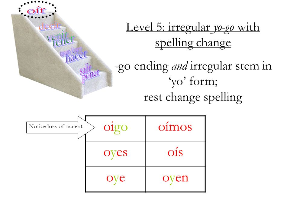 Level 5: irregular yo-go with spelling change -go ending and irregular stem in yo form; rest change spelling oigooímos oyesoís oyeoyeoyen Notice loss