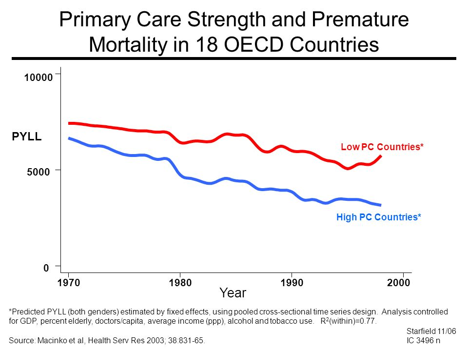 Primary Care Strength and Premature Mortality in 18 OECD Countries *Predicted PYLL (both genders) estimated by fixed effects, using pooled cross-secti