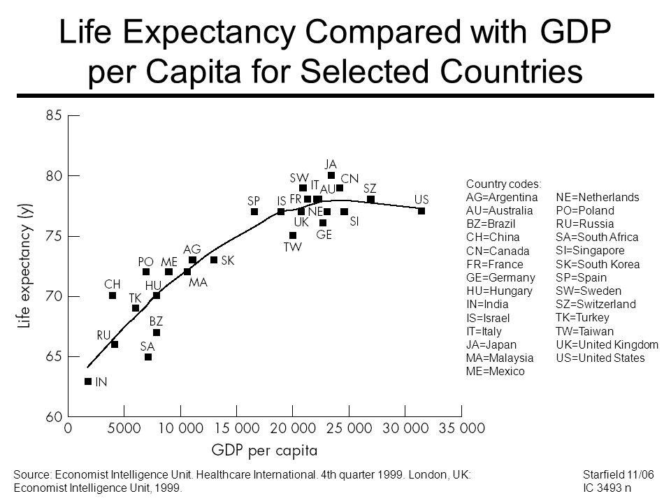 Country* Clusters: Health Professional Supply and Child Survival Starfield 07/07 HS 3754 n Source: Chen et al, Lancet 2004; 364:1984-90.
