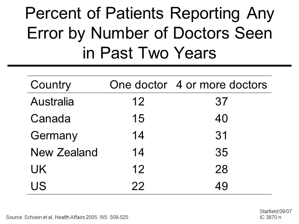 Percent of Patients Reporting Any Error by Number of Doctors Seen in Past Two Years Starfield 09/07 IC 3870 n Source: Schoen et al, Health Affairs 200