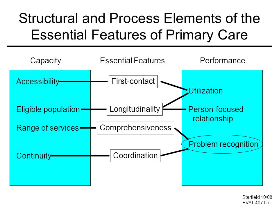 Structural and Process Elements of the Essential Features of Primary Care Essential FeaturesPerformance Utilization Person-focused relationship Capaci