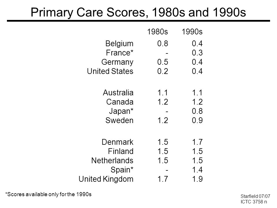 Primary Care Scores, 1980s and 1990s 1980s1990s Belgium France* Germany United States 0.8 - 0.5 0.2 0.4 0.3 0.4 Australia Canada Japan* Sweden 1.1 1.2