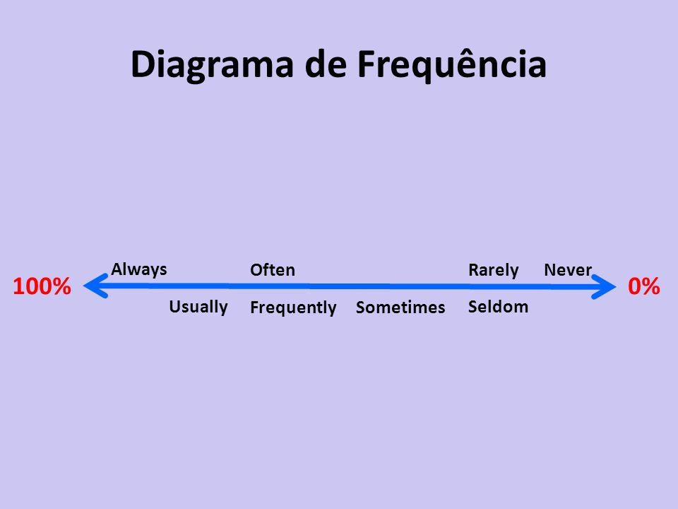 Diagrama de Frequência Always 0%100% Usually Often Sometimes Rarely Seldom Frequently Never