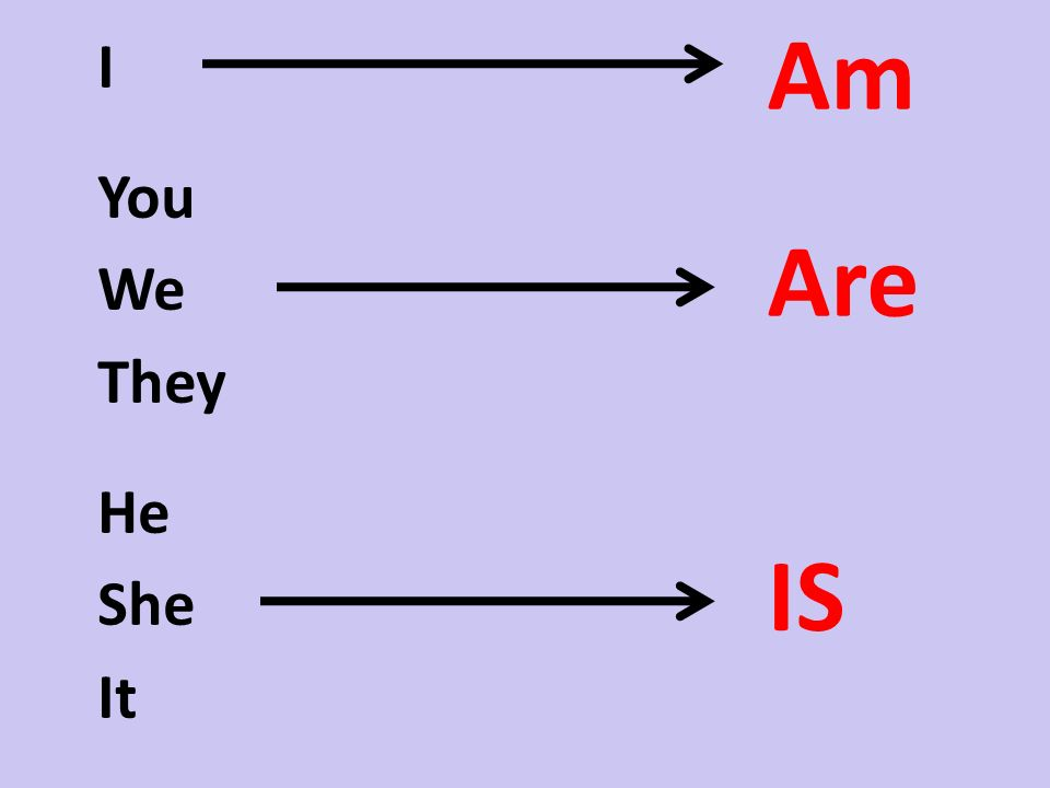 I You We They He She It Am Are IS