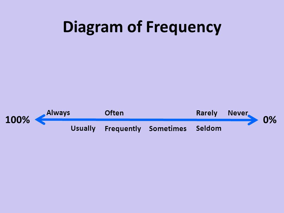 Diagram of Frequency Always 0%100% Usually Often Sometimes Rarely Seldom Frequently Never