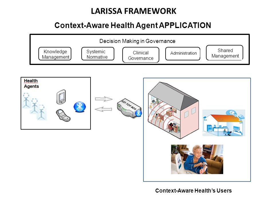 LARISSA FRAMEWORK Context-Aware Healths Users Context-Aware Health Agent APPLICATION Decision Making in Governance Knowledge Management Systemic Normative Clinical Governance Administration Shared Management