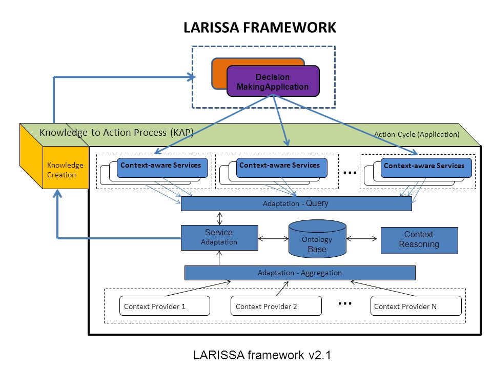 … Ontology Base Service Adaptation Adaptation - Query Adaptation - Aggregation Context Provider 1Context Provider 2Context Provider N … Context Reasoning LARISSA FRAMEWORK (Context-awareness) Knowledge to Action Process (KAP) Action Cycle (Application) Knowledge Creation LARISSA framework v2.1 Context-aware Services Decision MakingApplication