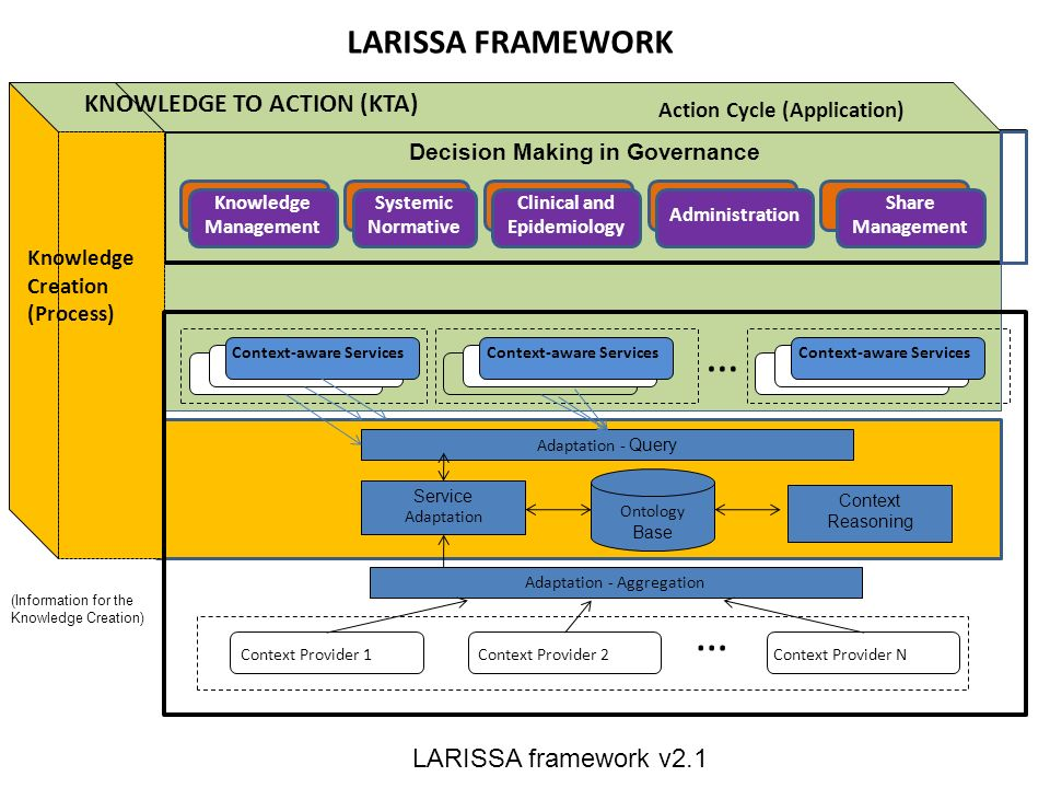7) PROPOSAL: LARISSA FRAMEWORK KNOWLEDGE TO ACTION (KTA) Knowledge Creation (Process) Decision Making in Governance LARISSA framework v2.1 (Information for the Knowledge Creation) Action Cycle (Application) LARISSA FRAMEWORK … Ontology Base Service Adaptation Adaptation - Query Adaptation - Aggregation Context Provider 1Context Provider 2Context Provider N … Context Reasoning Context-aware Services Systemic Normative Clinical and Epidemiology Administration Share Management Knowledge Management Context-aware Services