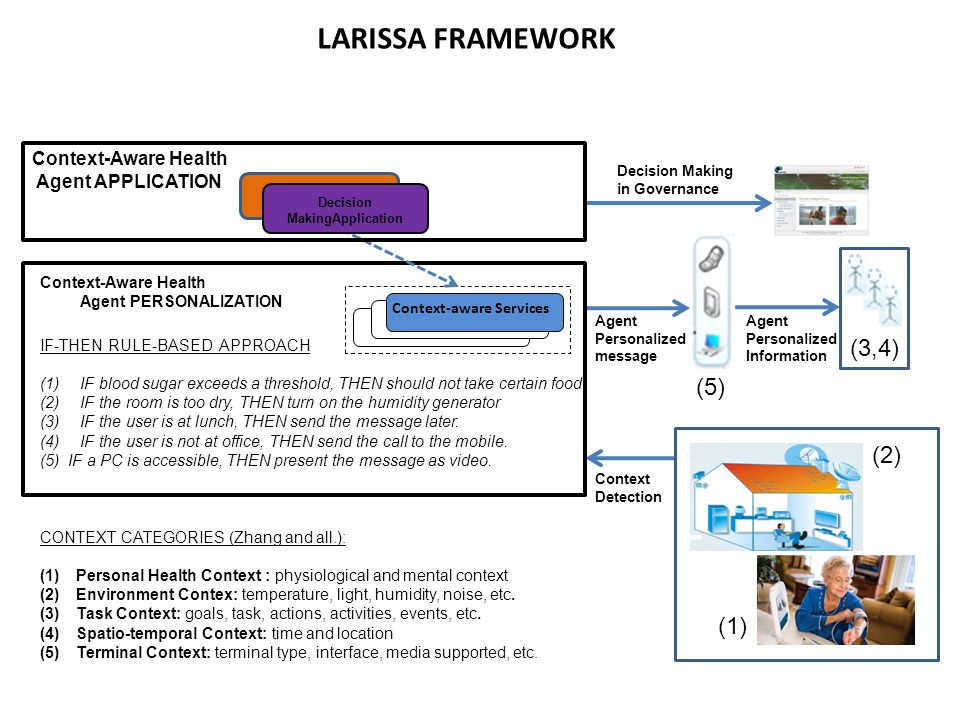 LARISSA FRAMEWORK CONTEXT CATEGORIES (Zhang and all.): (1)Personal Health Context : physiological and mental context (2)Environment Contex: temperature, light, humidity, noise, etc.