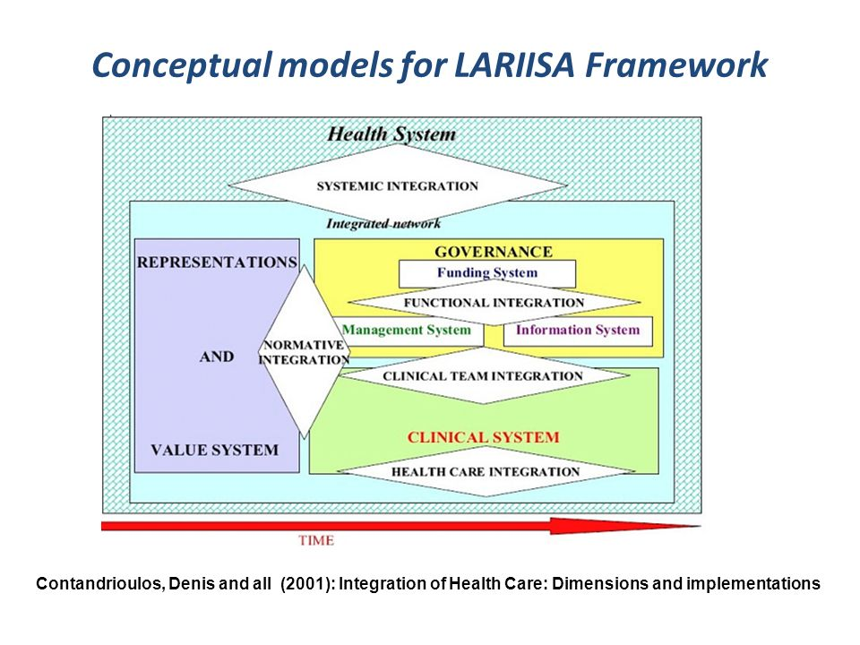 Conceptual models for LARIISA Framework Contandrioulos, Denis and all (2001): Integration of Health Care: Dimensions and implementations