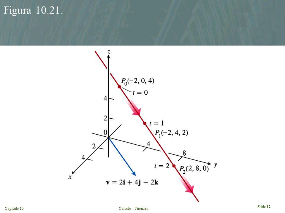 Slide 12 Capítulo 10Cálculo - Thomas Figura 10.21.