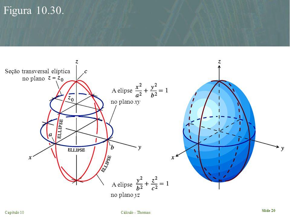 Slide 20 Capítulo 10Cálculo - Thomas Figura 10.30. Seção transversal elíptica no plano A elipse no plano xy no plano yz