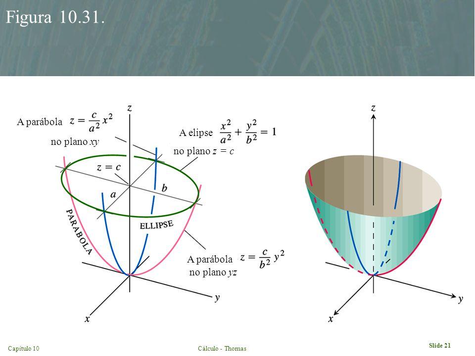 Slide 21 Capítulo 10Cálculo - Thomas Figura 10.31. no plano xy no plano yz no plano z = c A parábola A elipse A parábola