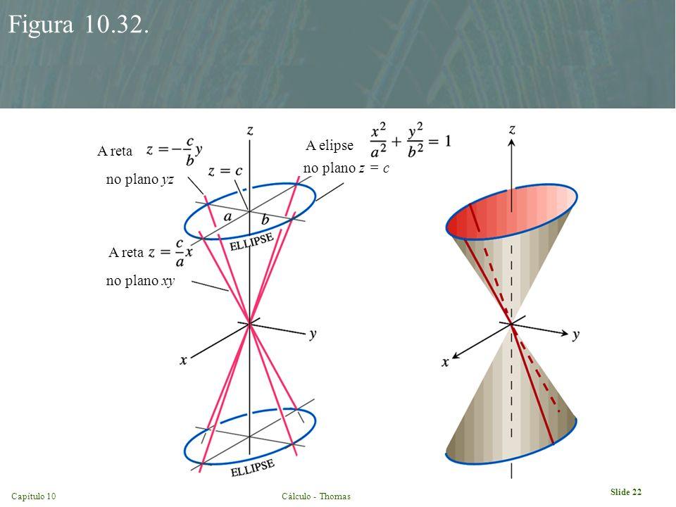 Slide 22 Capítulo 10Cálculo - Thomas Figura 10.32. no plano yz no plano xy no plano z = c A reta A elipse