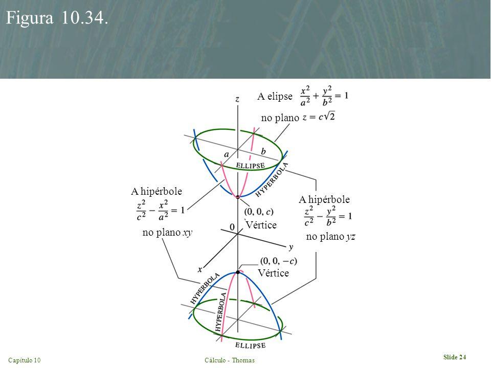 Slide 24 Capítulo 10Cálculo - Thomas Figura 10.34. no plano xy no plano yz no plano A elipse A hipérbole Vértice