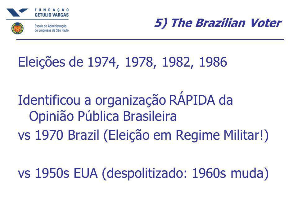 5) The Brazilian Voter Eleições de 1974, 1978, 1982, 1986 Identificou a organização RÁPIDA da Opinião Pública Brasileira vs 1970 Brazil (Eleição em Regime Militar!) vs 1950s EUA (despolitizado: 1960s muda)