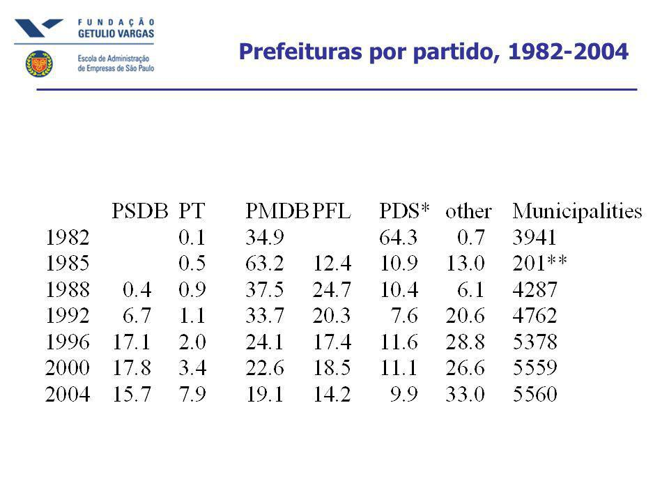 Prefeituras por partido, 1982-2004