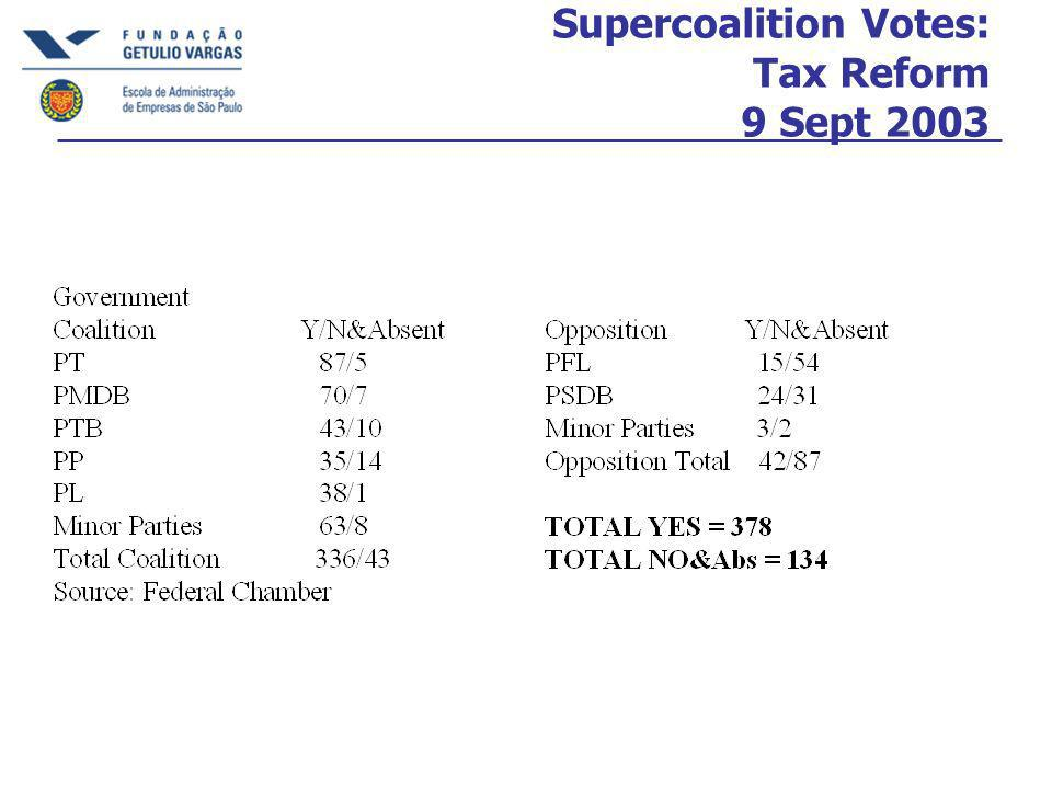 Supercoalition Votes: Tax Reform 9 Sept 2003