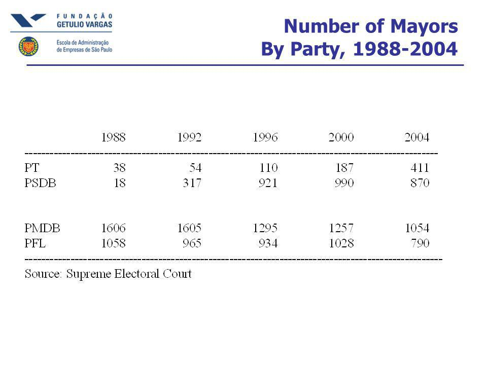 Number of Mayors By Party,