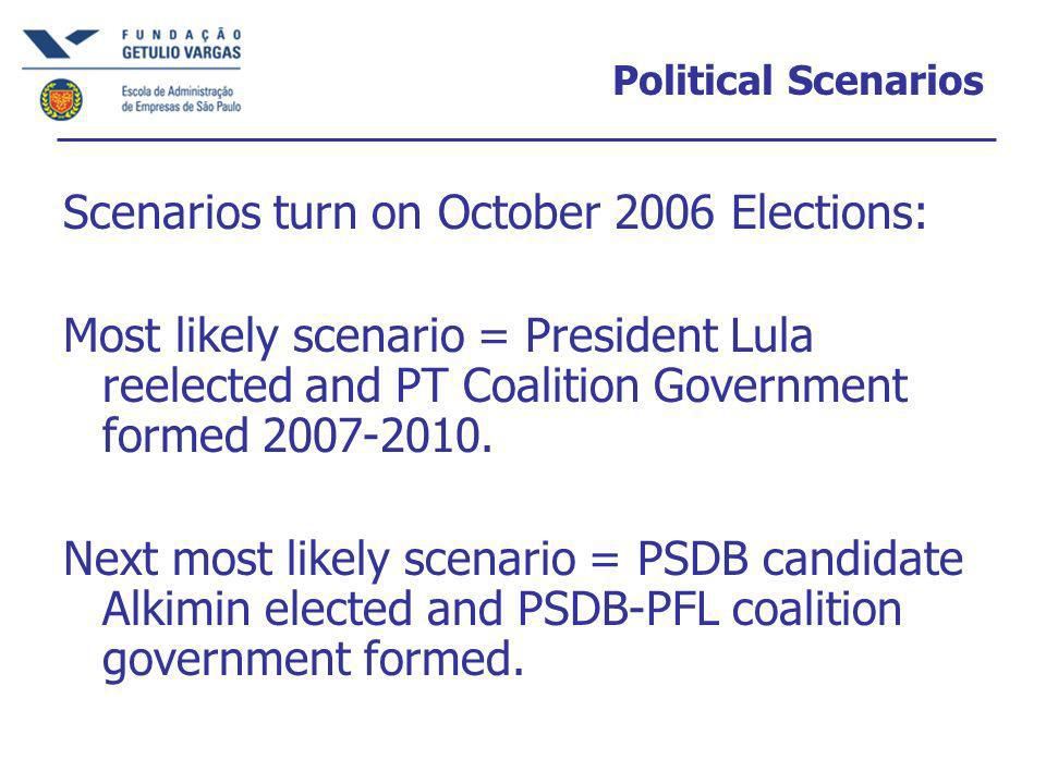 Political Scenarios Scenarios turn on October 2006 Elections: Most likely scenario = President Lula reelected and PT Coalition Government formed