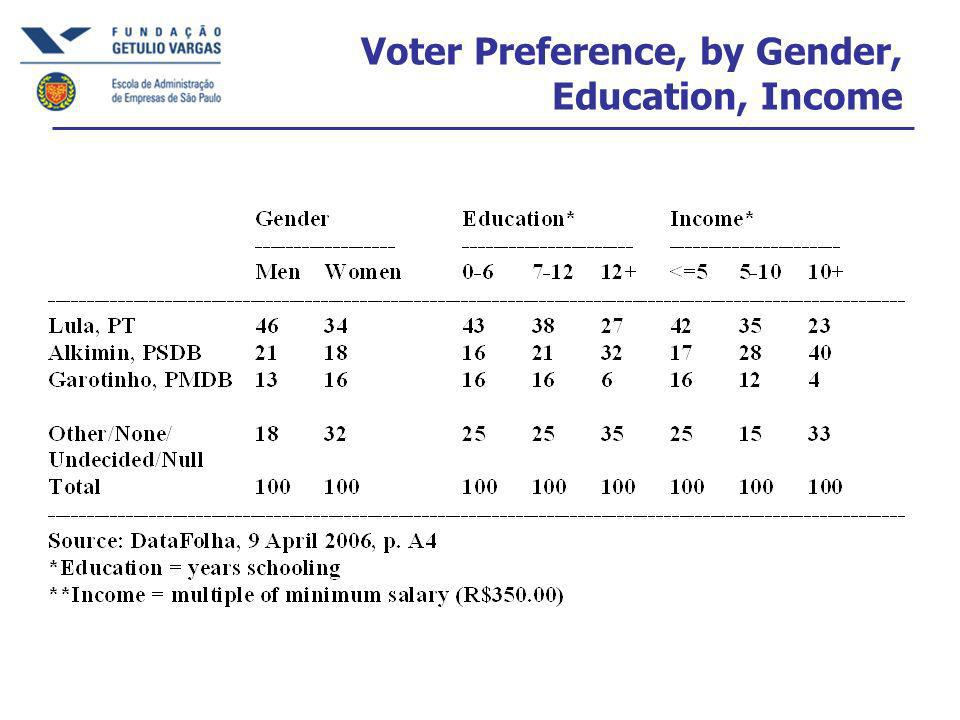 Voter Preference, by Gender, Education, Income